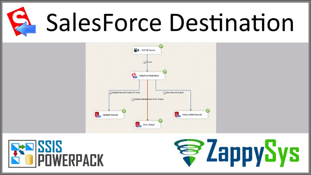 SSIS Salesforce Destination Connector | ZappySys