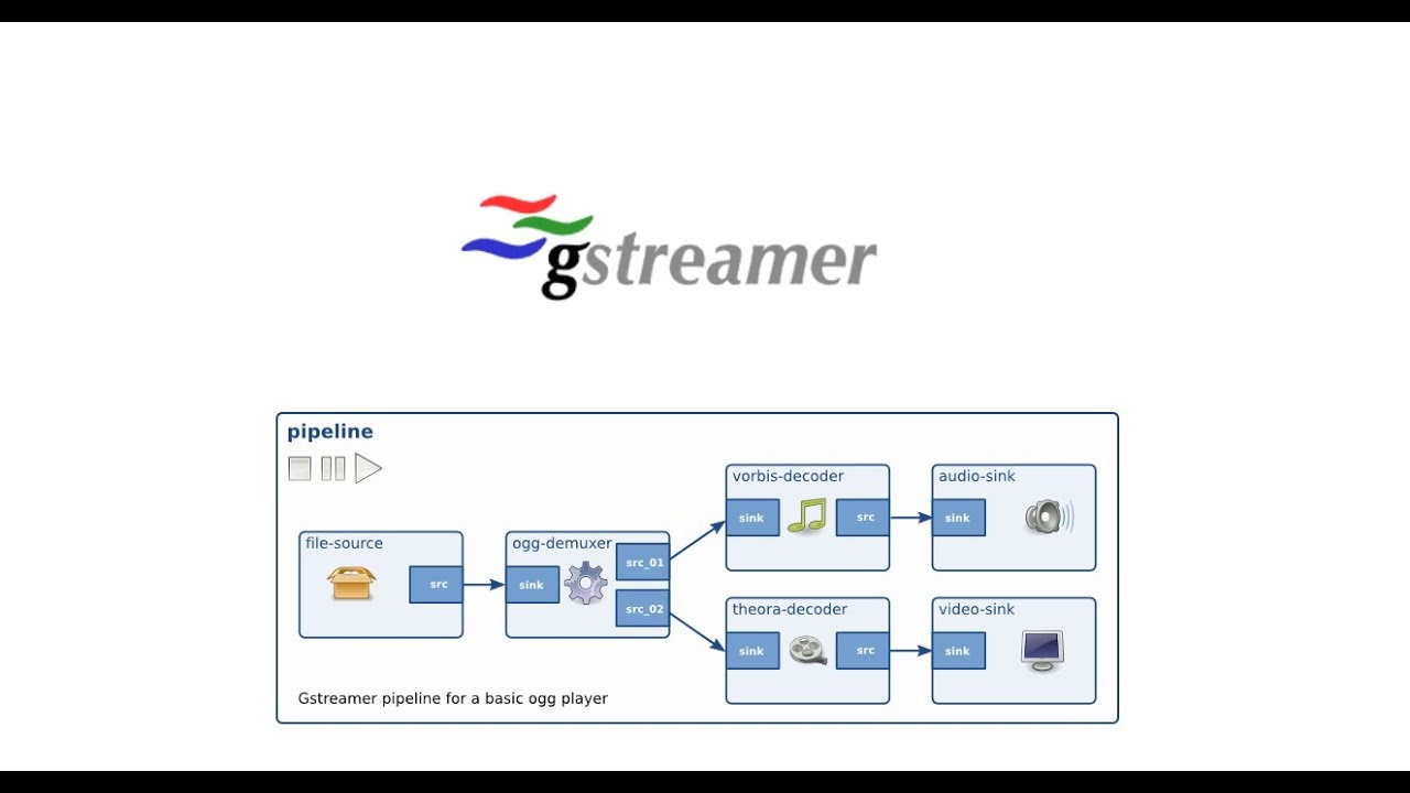 Gstreamer Pipeline Example