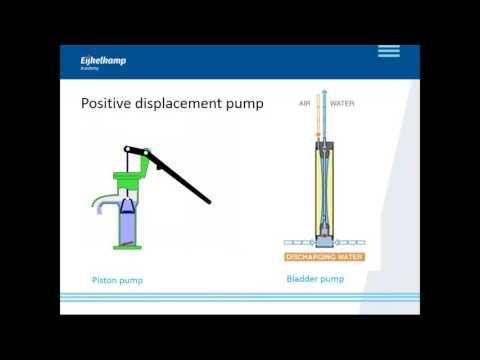 Eijkelkamp Soil & Water MP1 PUMP - webinar
