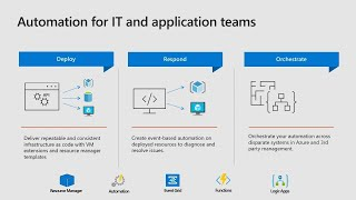 Azure IT controls for automation and configurations of your Azure and on-prem - THR2194