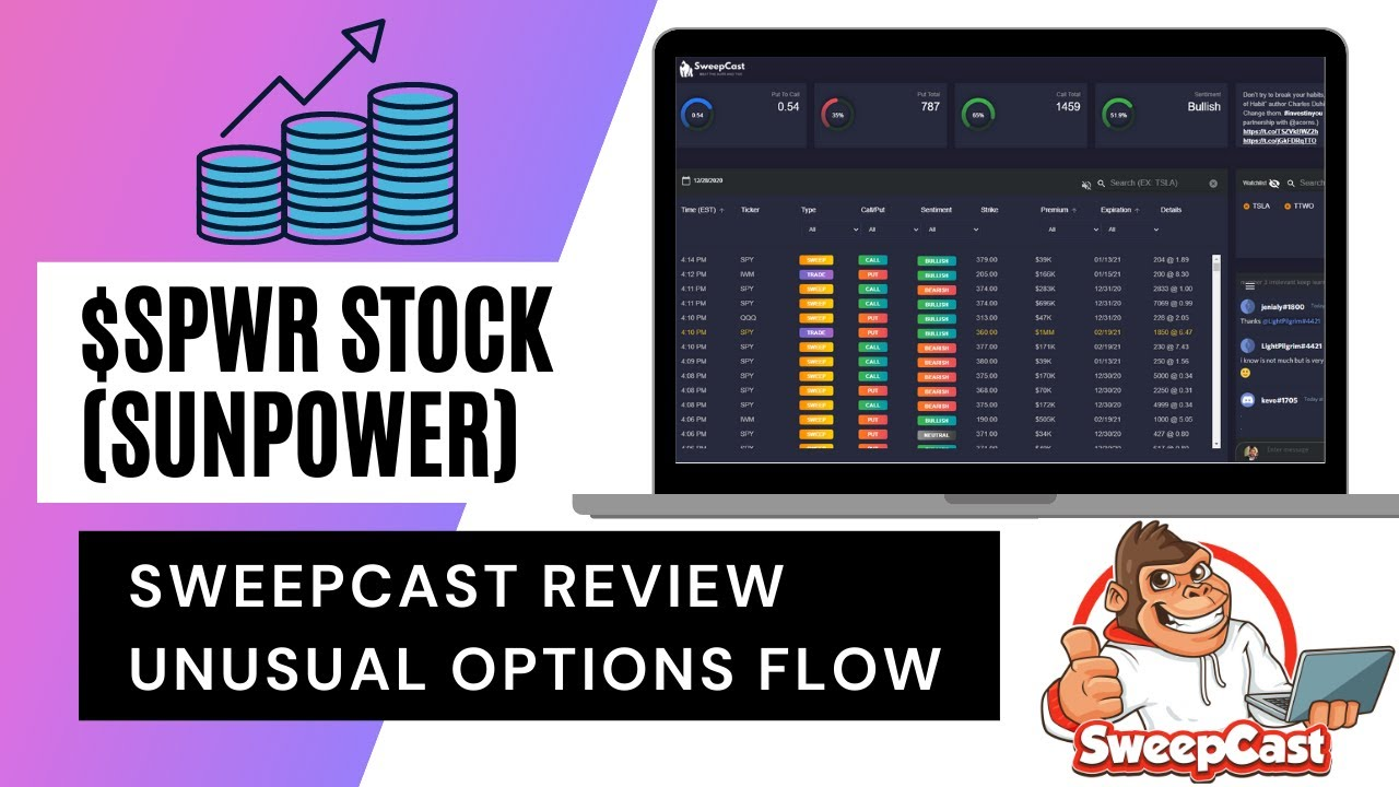 SPRW Trade Review with Alec Using SweepCast Unusual Options