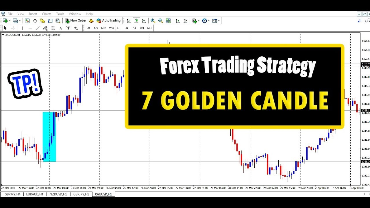 Forex Strategy : GOLD/XAUUSD - 7 Golden Candle (VERY SIMPLE!) - YouTube