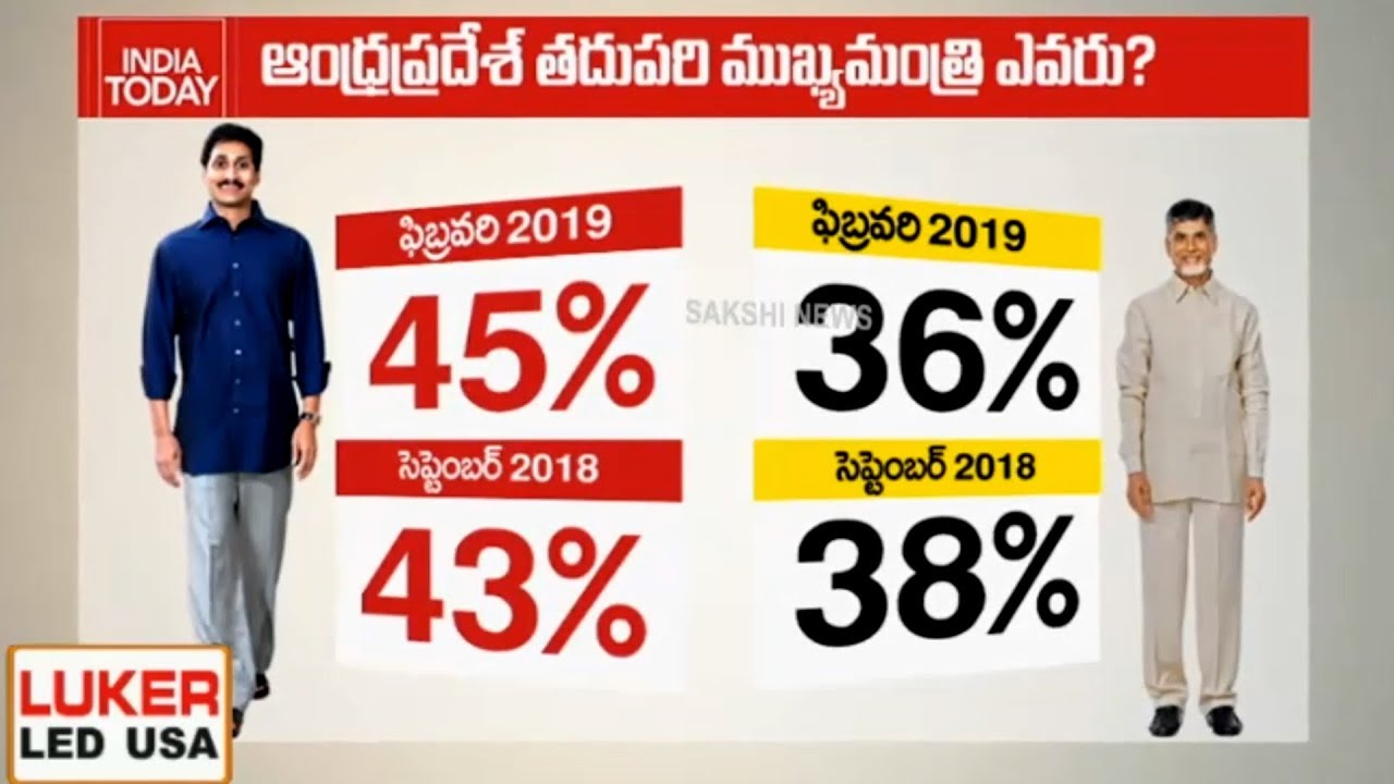 India Today Latest Survey on Andhra Politics - Watch Exclusive