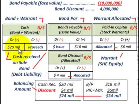 Stock Warrants With Bonds (Separable Vs Non-Separable From Bonds, Allocating Debt & Equity)