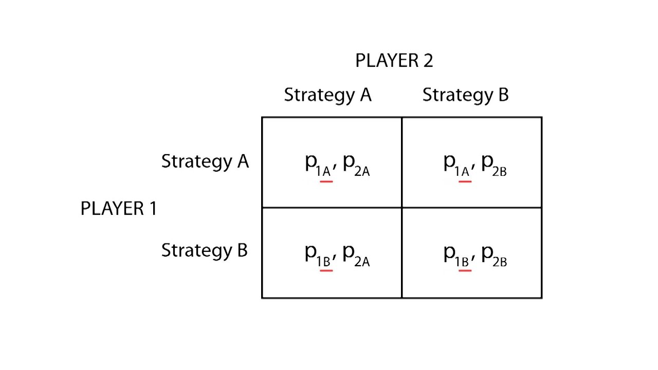 D.1 Strategic form | Game Theory - Microeconomics - YouTube
