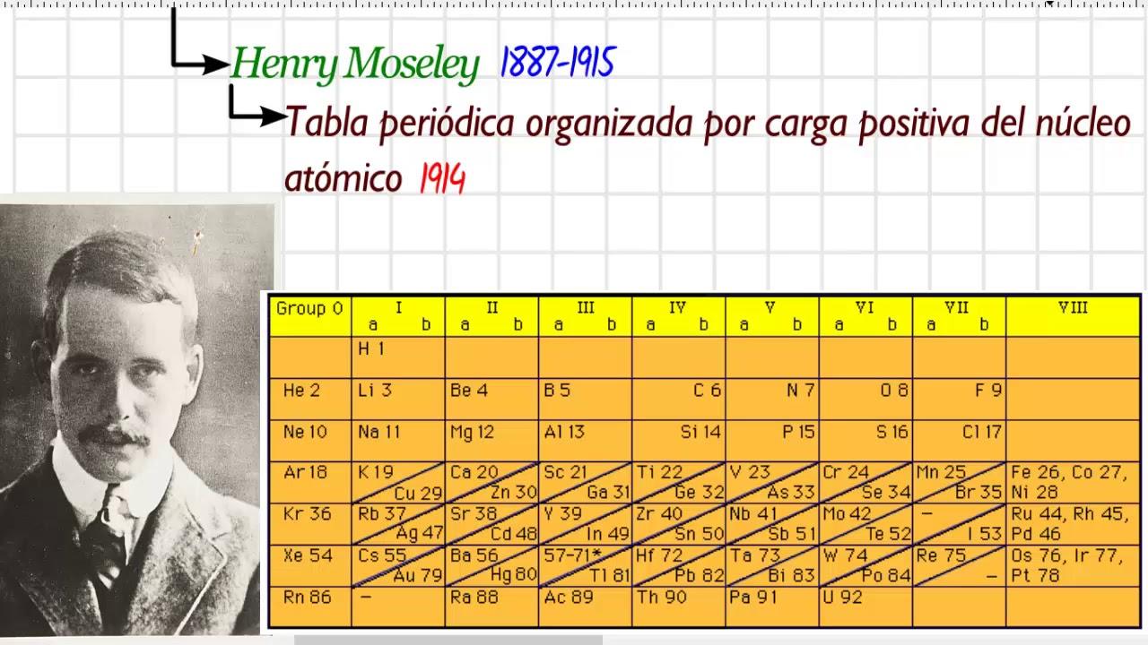 Tabla peridica historia y estructura resumen youtube tabla peridica historia y estructura resumen urtaz Images