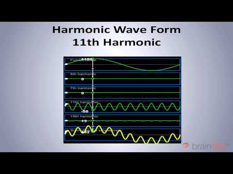 Power System Harmonics Explained