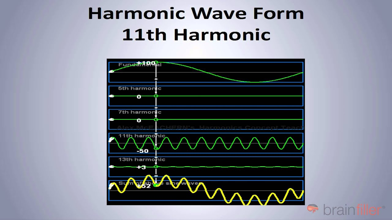 Electrical Power System Harmonics Explained