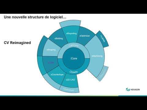 Nouveautés CV 2021- Structure du logiciel
