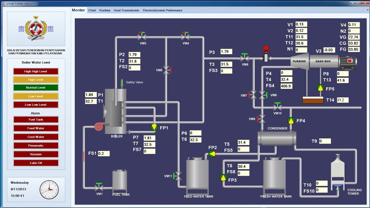 SCADA STEAM TURBINE] Visual Basic 2010 and Siemens PLC S7 1200