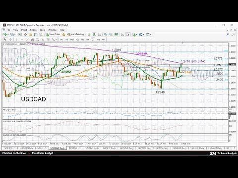 Technical Analysis 22/02/2018 – USDCAD near 2-month highs; rally could be overstretched