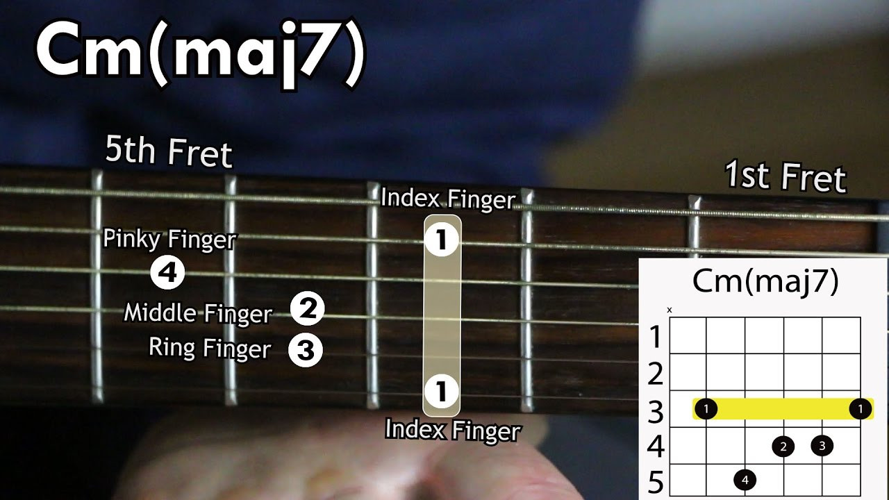 Learn How To Play The Cmcmaj7 Chord On The Acoustic Guitar Youtube