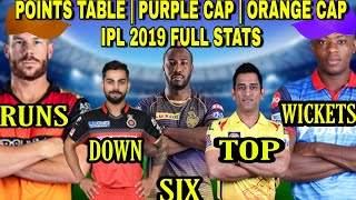 IPL 2019 Points Table, IPL 2019 Orange cap list, IPL 2019 Purple cap list, Ipl 2019 FULL STATS