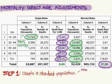 Direct Age Adjustments (Mortality)