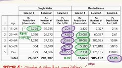 Direct Age Adjustments (Mortality)