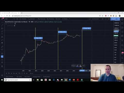 Bitcoin: Time Between Halving And Market Cycle Peak