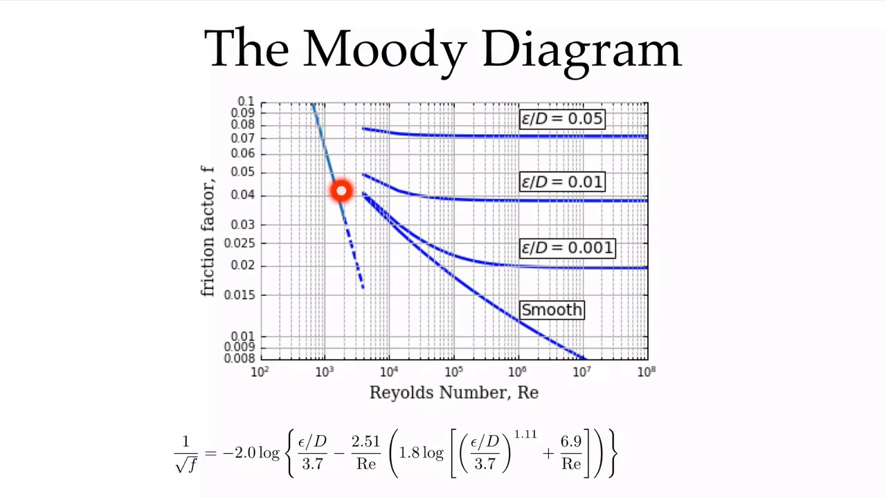 Moodydiagram youtube moodydiagram ccuart Image collections