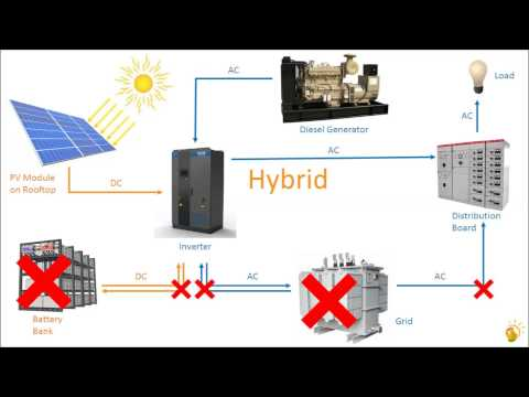 Basics of Rooftop Solar PV