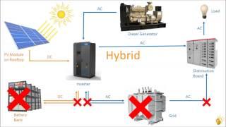 Basics of Rooftop Solar PV