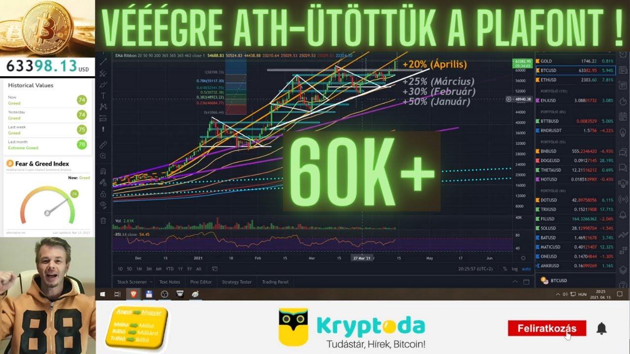 erfahrungen mit bitcoin kereskedő piaci buborék bitcoin