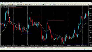 Buy Sell Forex Trading System