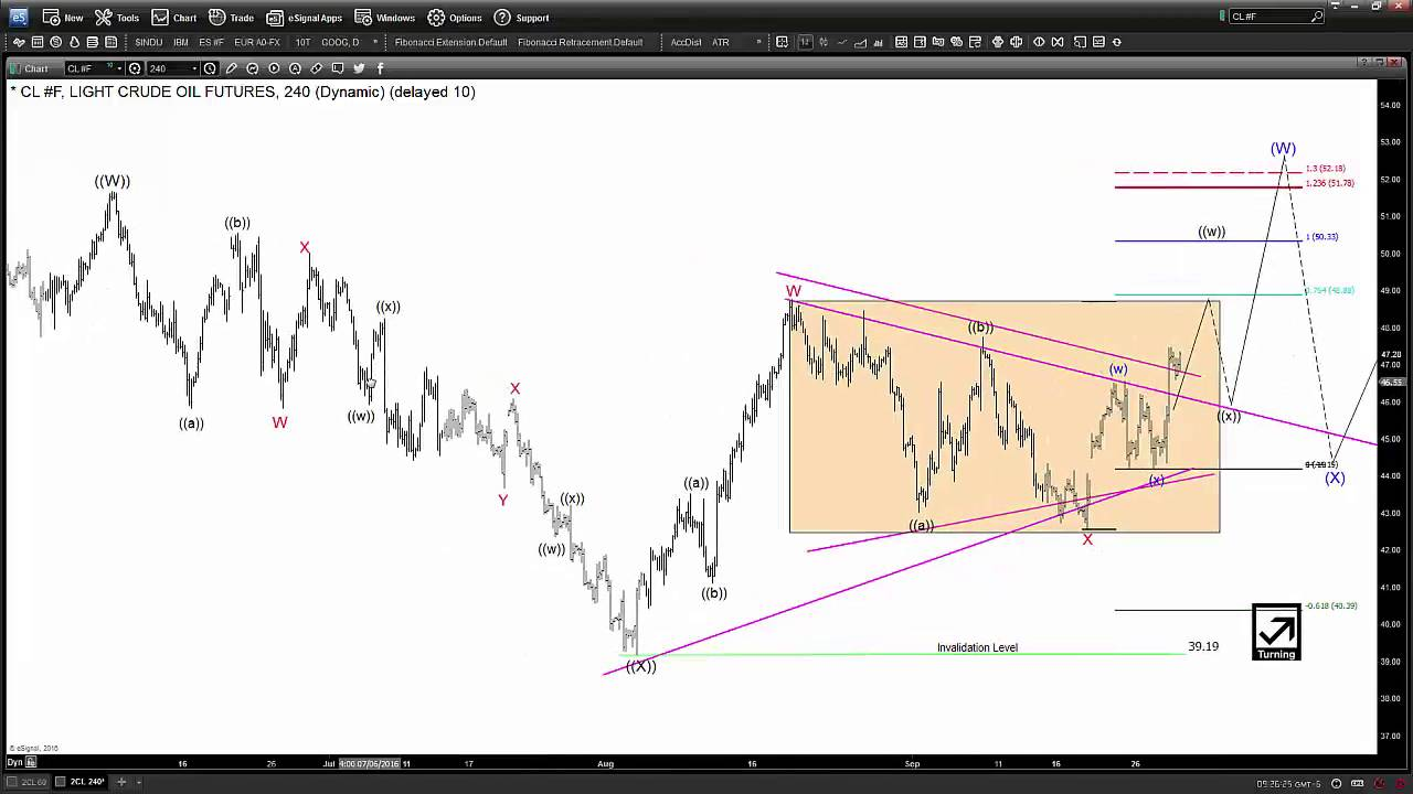 Crude Cl Range Breakouts And Equal Legs Targets