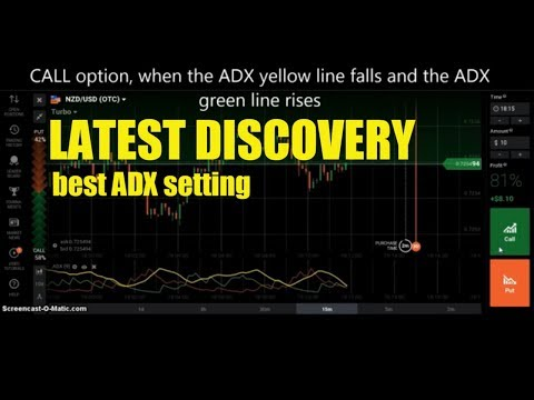 LATEST DISCOVERY - best ADX setting - win continuously - iq option strategy