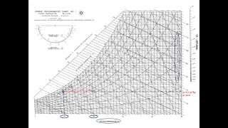 Como utilizar o diagrama Psicrométrico