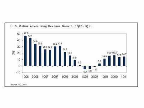 US Online Ad Spend Jumps 14% In Q1
