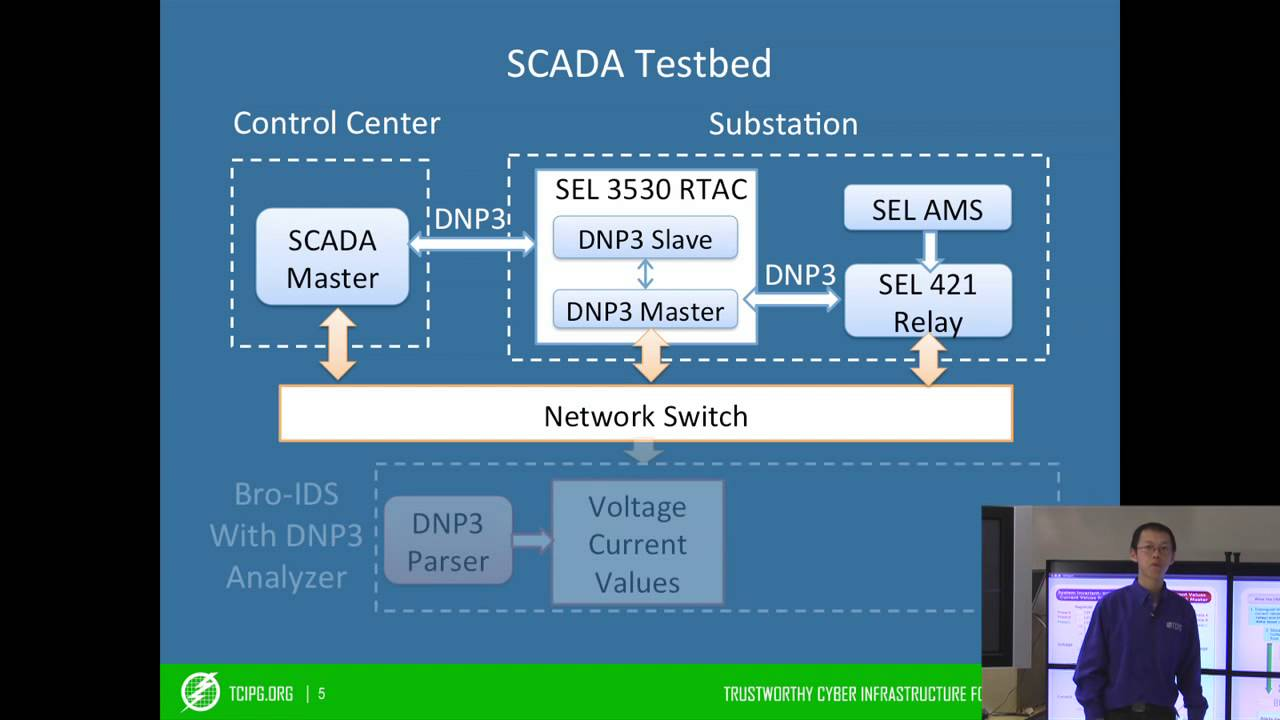 Specification-Based IDS for the DNP3 Protocol | TCIPG