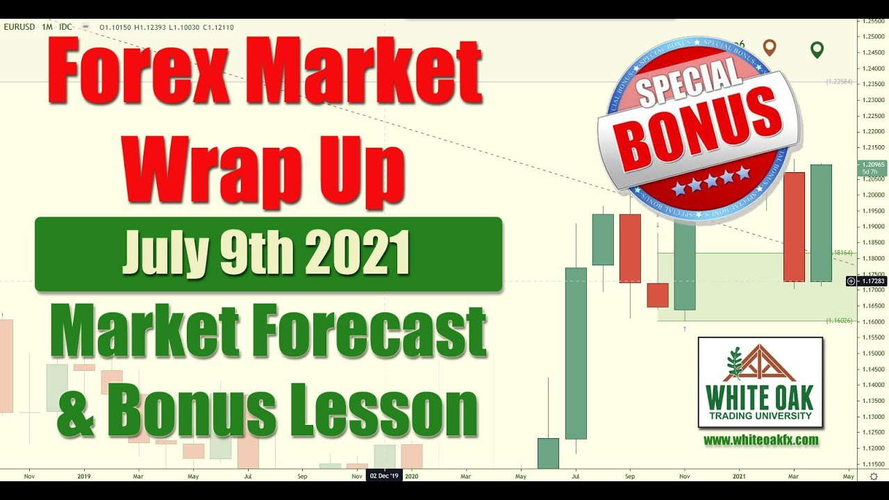 🔎 Weekly Forex Market Wrap Up + Bonus Supply and Demand Lesson. USDCAD USDCHF Gold USD Price Outlook