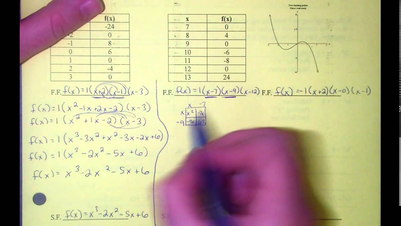 Writing cubic functions in standard form youtube writing cubic functions in standard form falaconquin