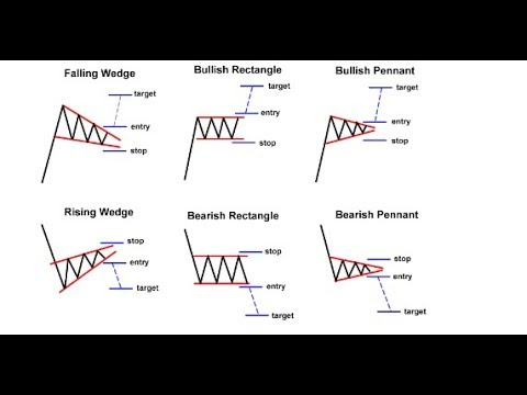 Interpreting Price Action with Chart Patterns - YouTube