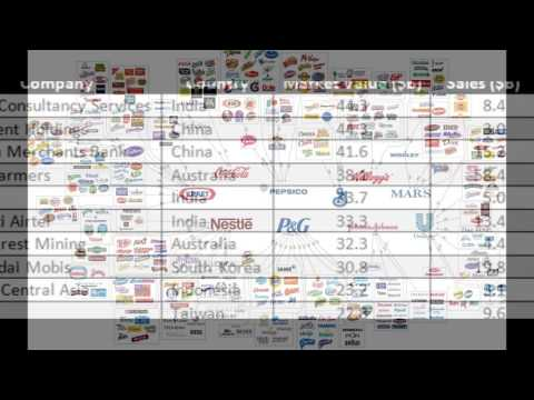 TOP COMPANY LIST IN THE WORLD