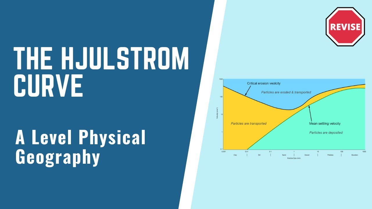 As physical geography the hjulstrom curve youtube as physical geography the hjulstrom curve ccuart Images