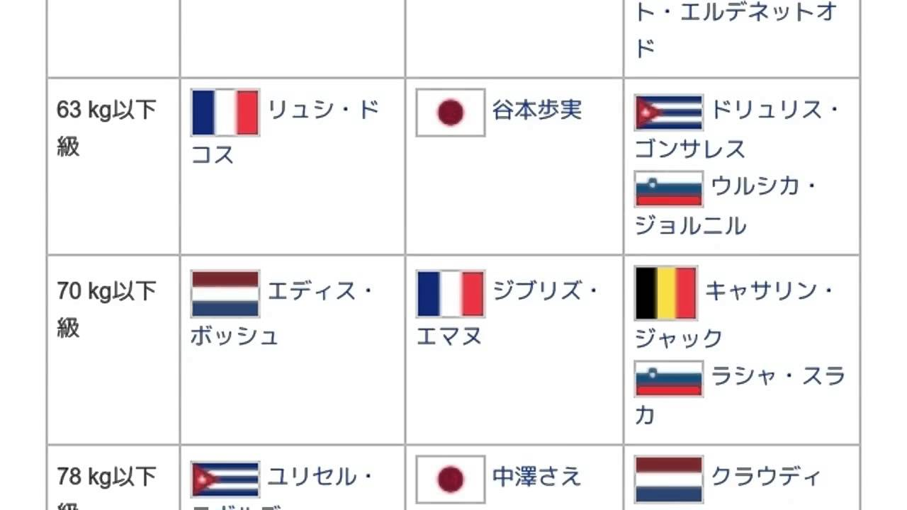 2005年世界柔道選手権大会」とは...