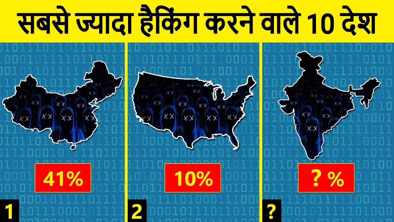 Top 10 Countries Where most Cyber Attacks Originate | सबसे ज्यादा हैकिंग करने वाले 10 देश