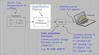 LabVIEW Tutorial - Data Acquisition thumbnail