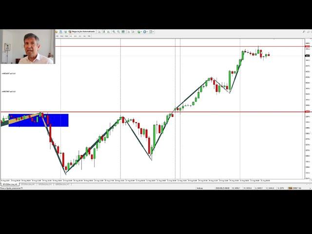 A Economia vacila mas os mercados batem máximos!