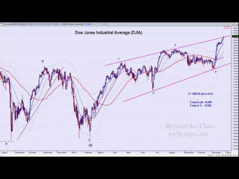 Technical Analysis of Stock Market