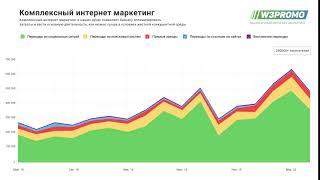Комплексное продвижение сайта СМИ от W3Promo