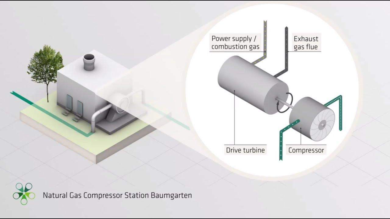 Natural Gas pressor Station Baumgarten