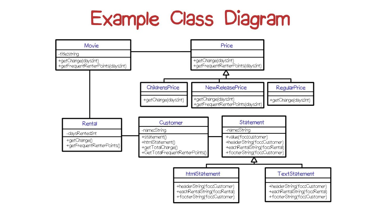 hight resolution of clas diagram example