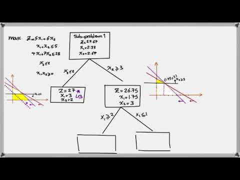 How To Solve An Integer Linear Programming Problem Using Branch And Bound