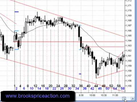Easy Scalp & Trade Management in the E-mini 2010-03-26 and Outlook for 2010-03-29