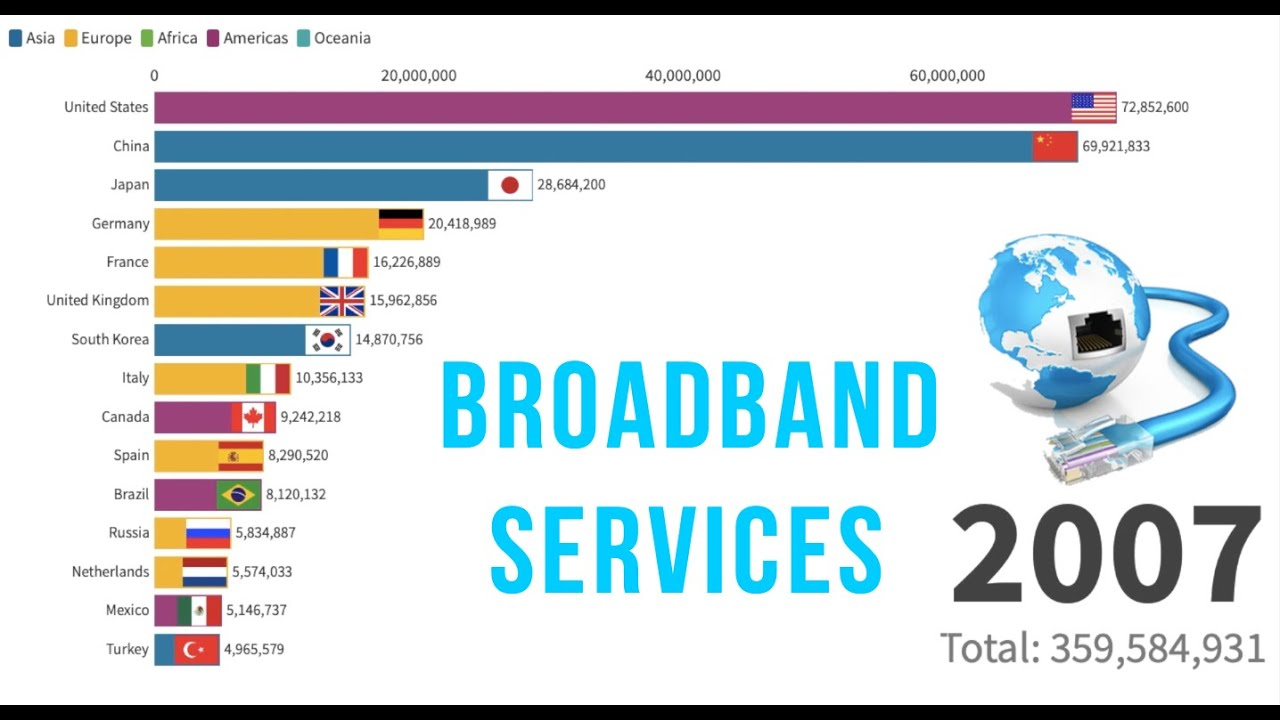 Top 15 countries with highest broadband subscribers from 1998 - 2018 | Data is beautiful