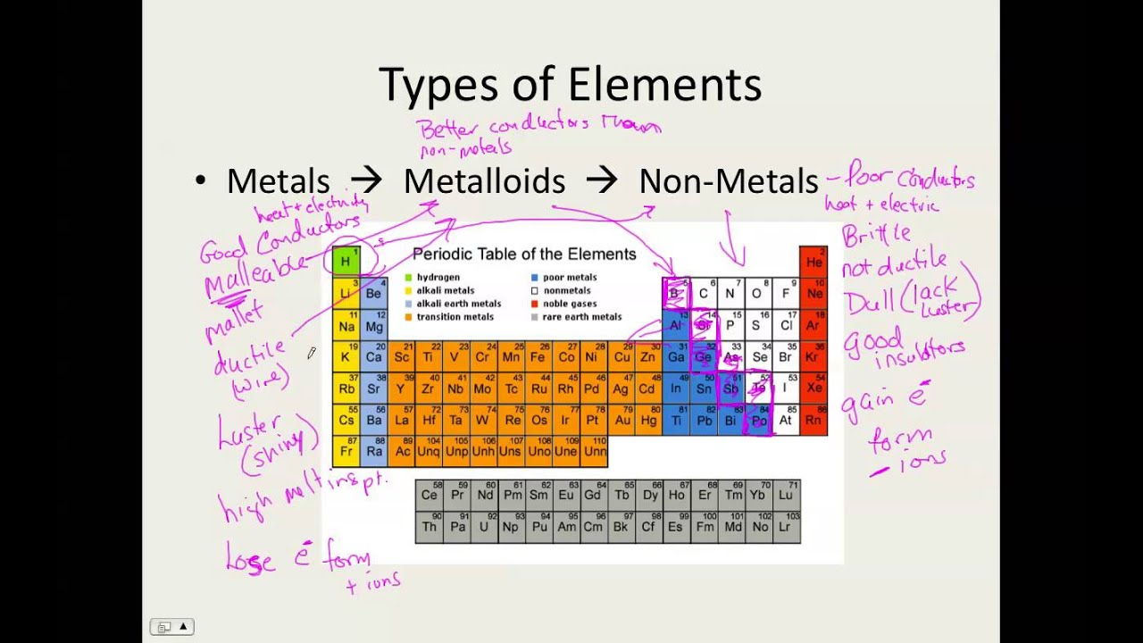 Task list 5 types of elements on the periodic table youtube task list 5 types of elements on the periodic table urtaz