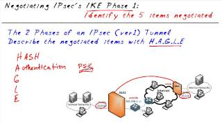 MicroNugget Remembering the 5 Things to Negotiate in IKE Phase 1 (IPsec)
