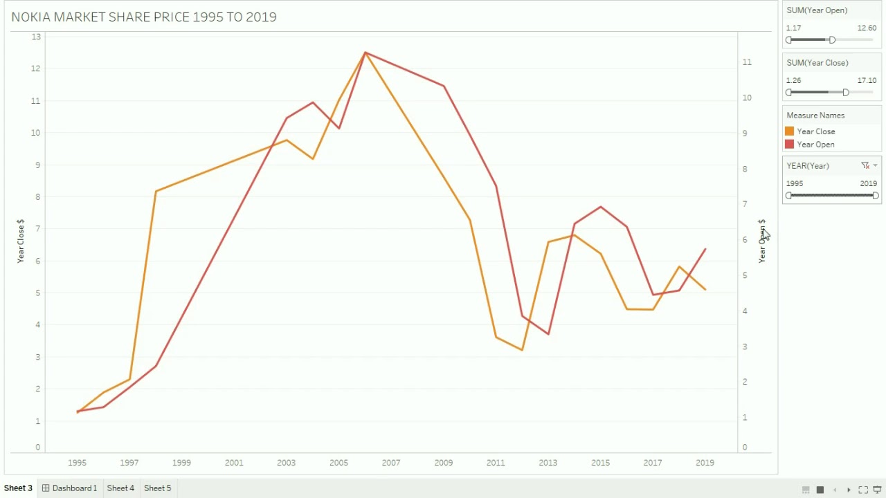 NOKIA SHARE MARKET ANALYSIS FORM 1995 TO 2019
