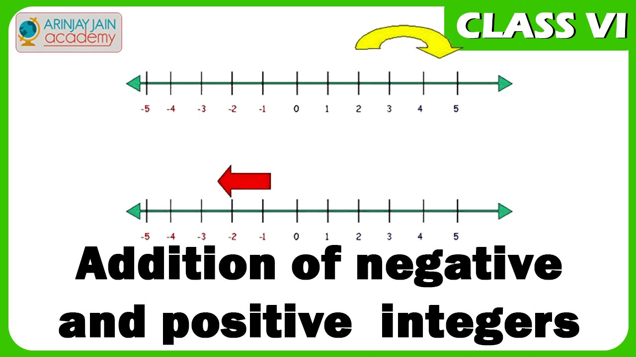 Addition of Integers | Positive & Negative Integers | Maths